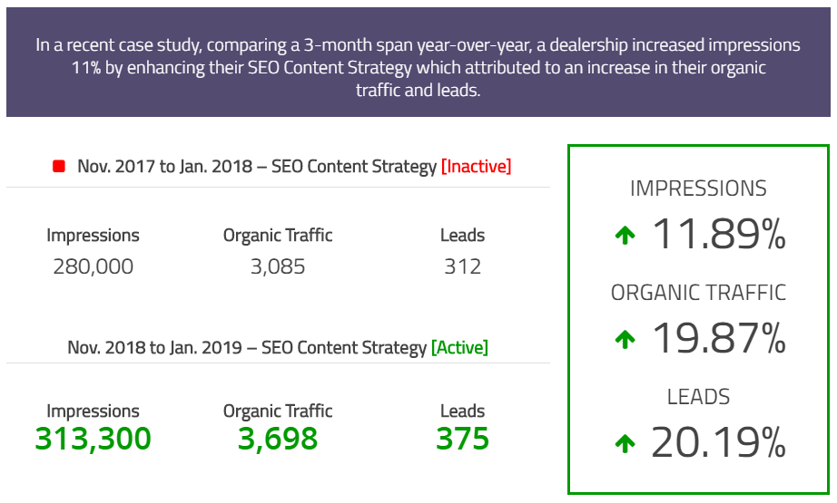 SEO Custom Content comparison