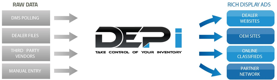 DEPi Inventory Management