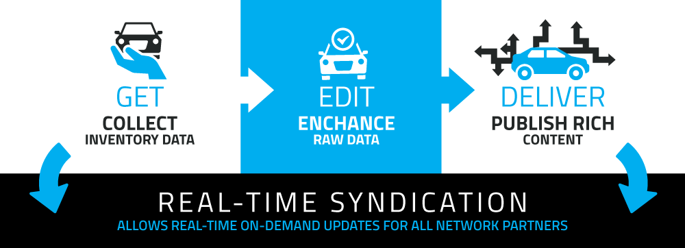 DEPi Real Time Syndication, graphic showing the process, description available