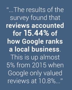 Reviews impact google rank