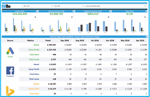 CARoi screen with social media spend and lead totals