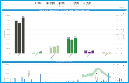 CARoi screen showing summary bar chart
