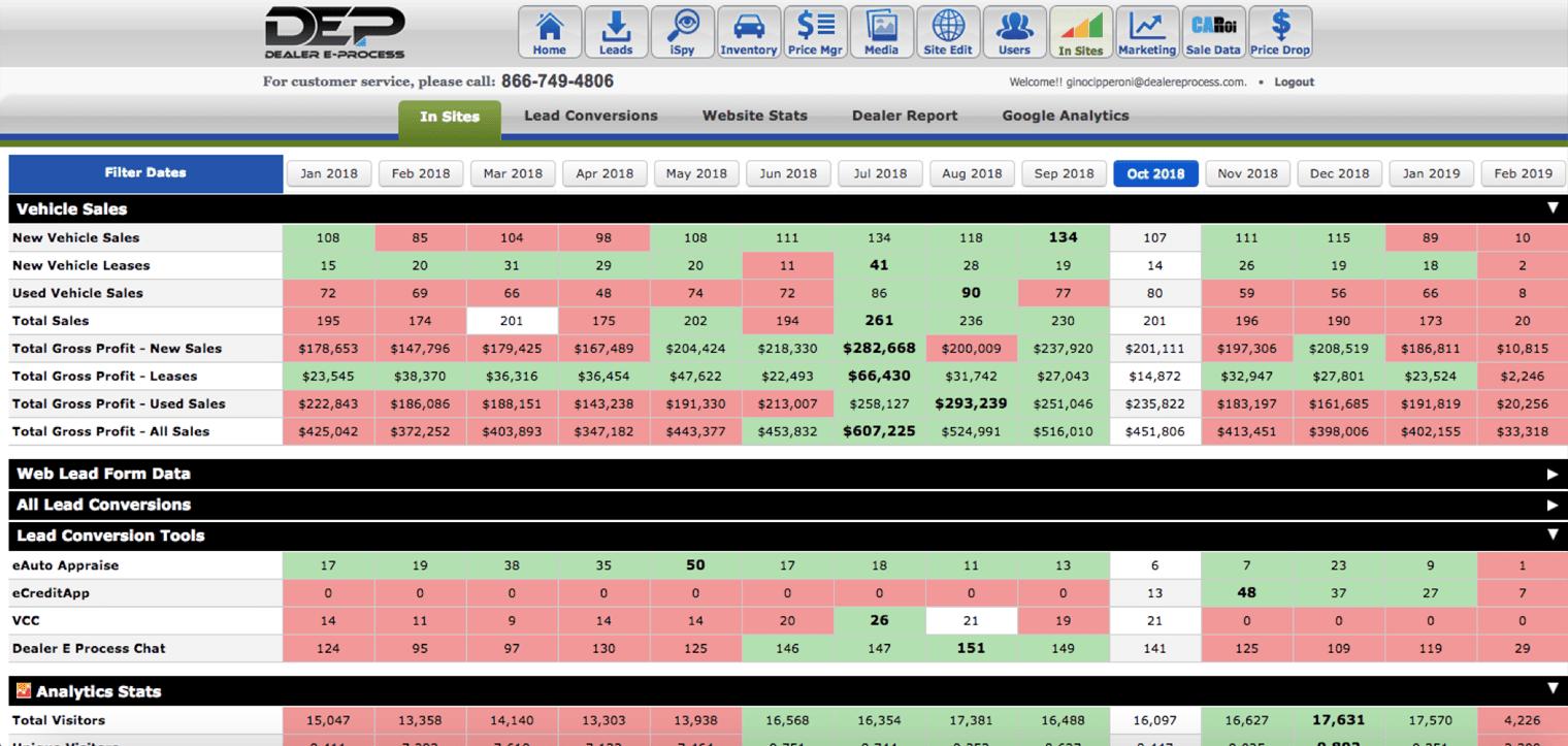 Dealer eProcess website dashboard