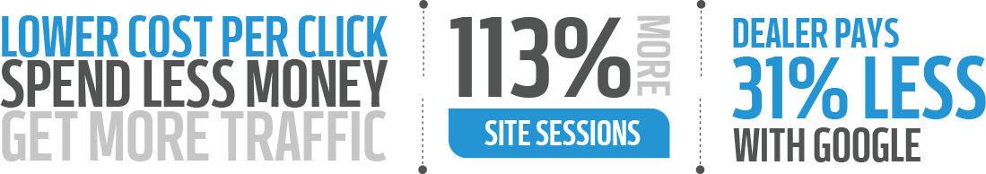 """text image: """"Lower Cost Per Click, Spend Less Money, Get More Traffic"""", """"113% more site sessions"""", """"Dealer Pays 31% less with Google"""""""