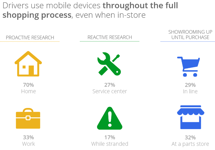 Mobile Devices Parts Shopping Process