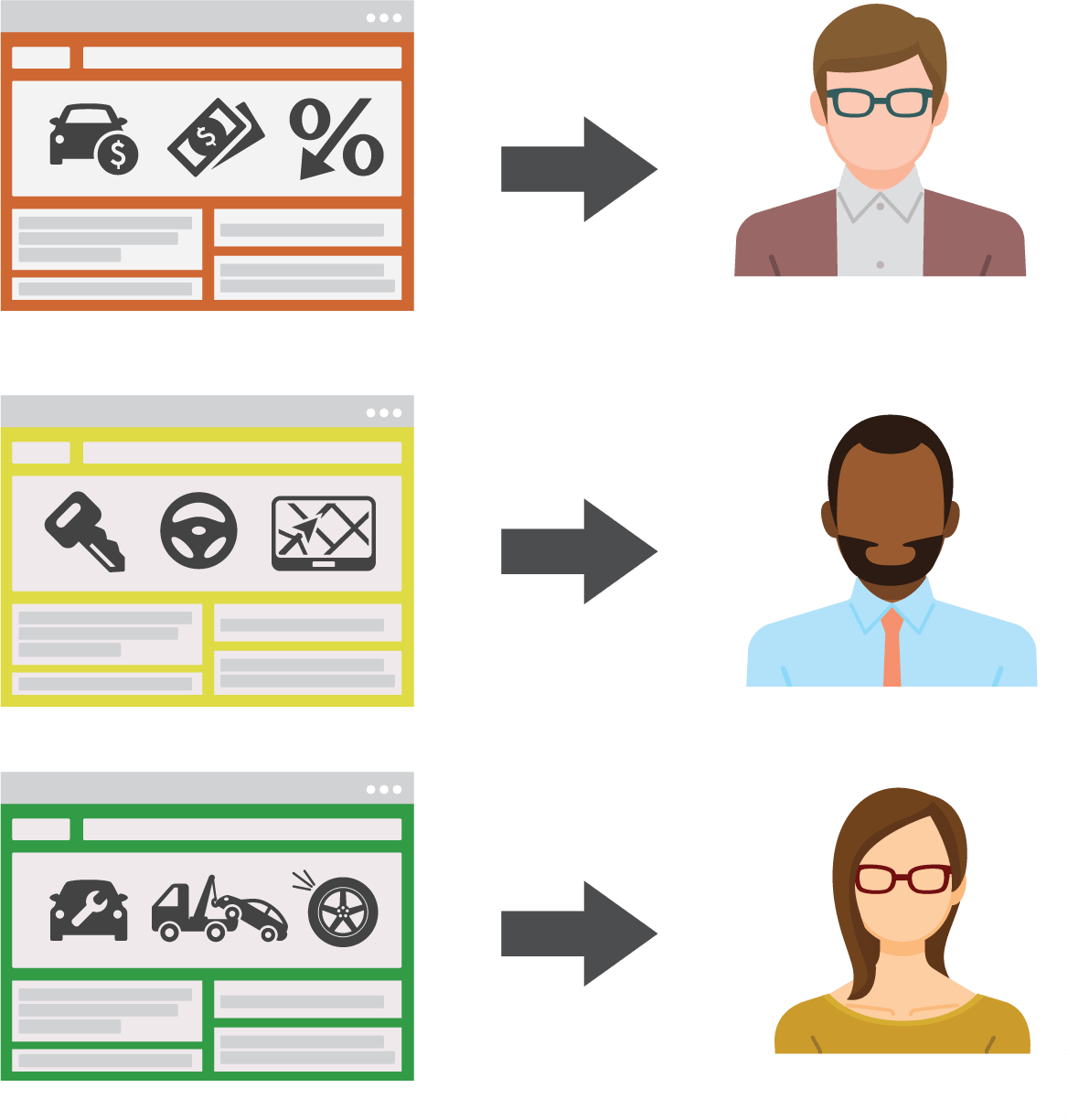 personalized website, different website content for different users