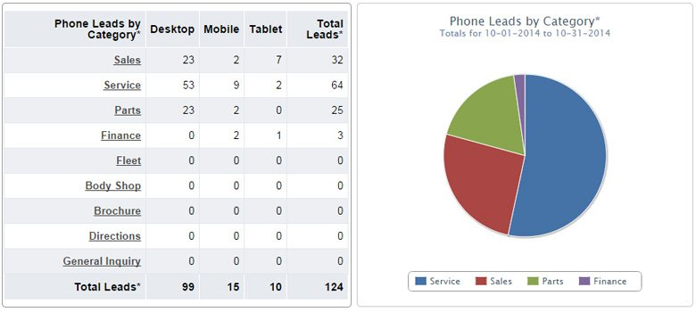 Phone-Leads-by-Category-1