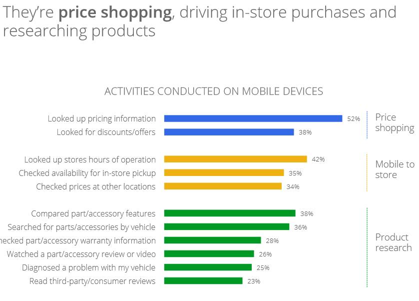 Price Shopping