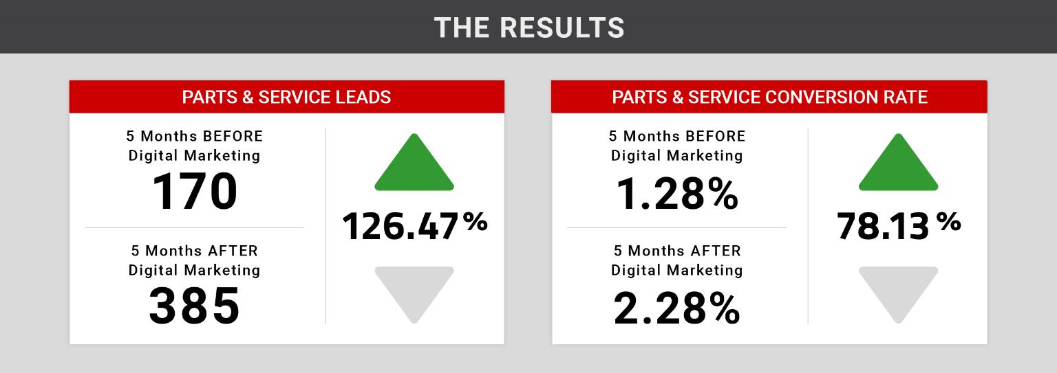Toyota Parts Dealer >> Toyota Parts Service Digital Advertising Case Study Dealer