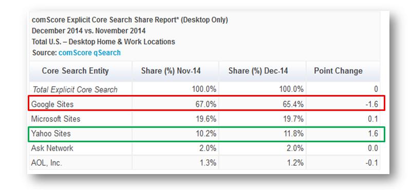 Yahoo Search Statistics