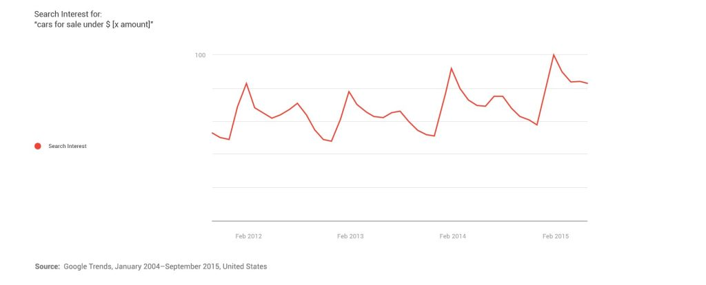 Search interest graph
