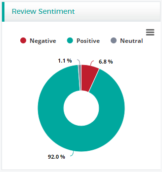 review sentiment chart