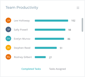 team productivity workflow